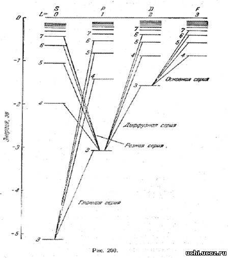 Схема уровней натрия отличается от схемы уровней водородного атома тем, что аналогичные уровни в различных рядах...
