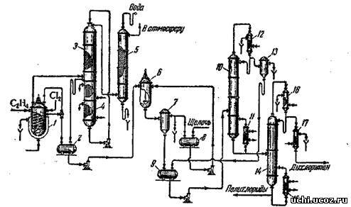 Технологическая схема промышленного производства дихлорэтана показана, на рис. 1. В газовой смеси...