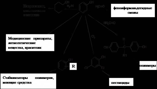 Наибольшие количества фенола используются для получения фенолформальдегидных смол, которые применяются в производстве...