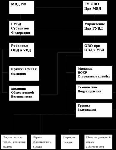 Первая структура МВД РФ включает в себя строевые подразделения милиции вневедомственной охраны, основной задачей...