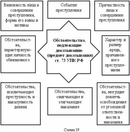 Обстоятельства, подлежащие доказыванию, перечислены в ст.73 УПК РФ (схема 19), к ним относятся.