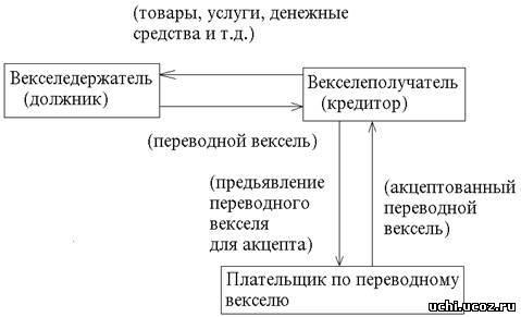Переводный вексель - это документ, составленный в соответствии с требованиями к форме переводного векселя и...